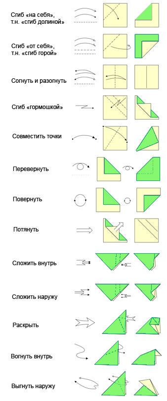 Посмотри видео-инструкции и попробуй свои силы в искусстве оригами.  Базовые (основные) формы оригами и их...